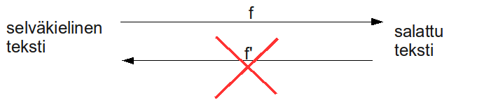 Yhdentuuntainen funktio